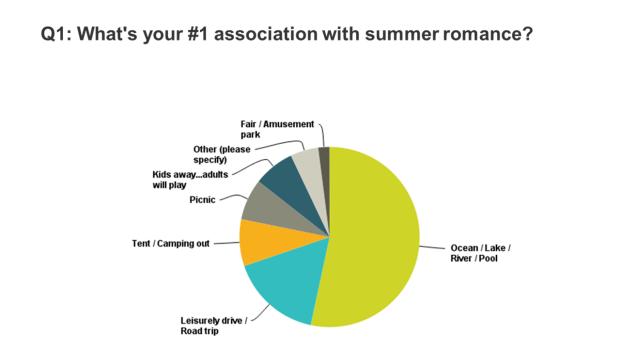 summer-romance-2016-chart-results